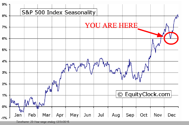 seasonal stock market data december 2016