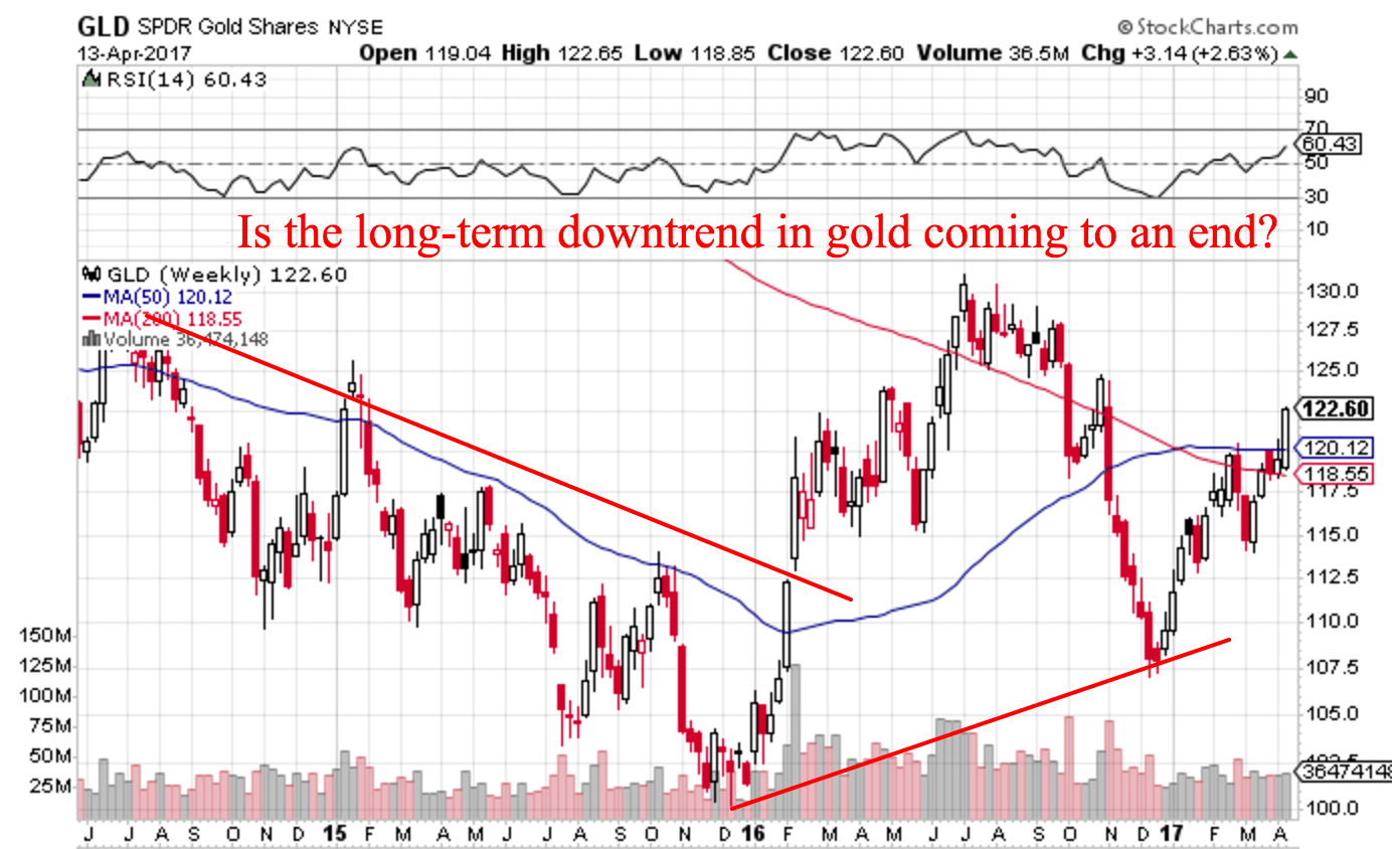 Trend Following Trade Ideas April GLD