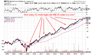 Best Breakout Trading Signal for Trend Following