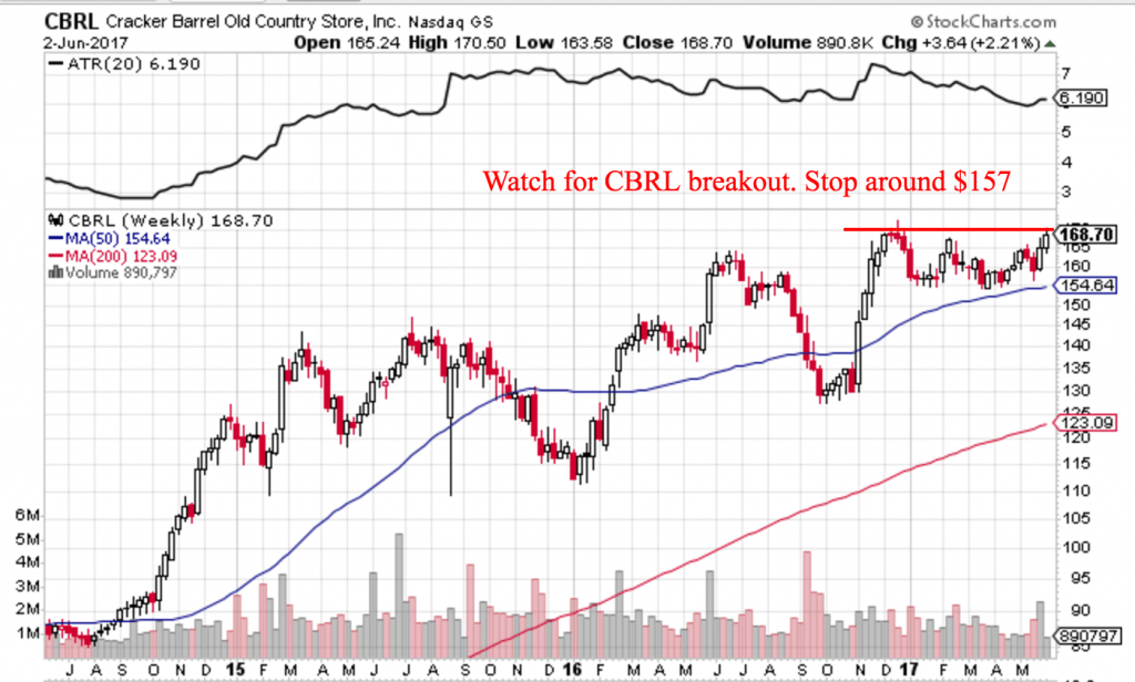 Trend Following Trade Ideas June 2017 Part 1 CBRL