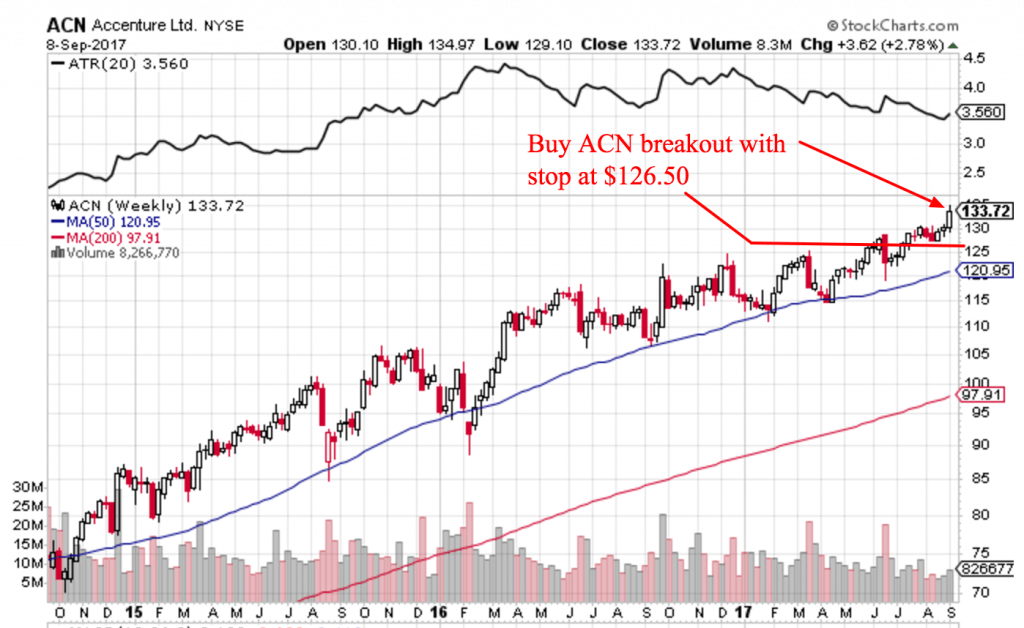 Free Trend Following Trade Ideas For September 2017 (Part 2) ACN