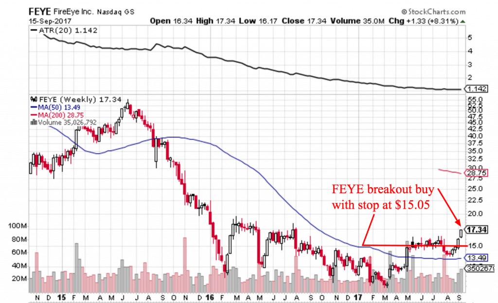Free Trend Following Trade Ideas For September 2017 Part 3 FEYE
