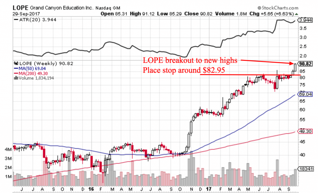 Free Trend Following Trade Ideas October 2017 Part 1 LOPE