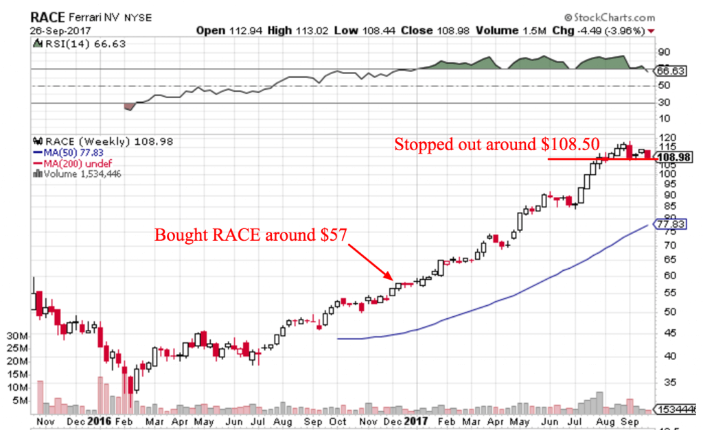 RACE example of how to let your winning stocks run