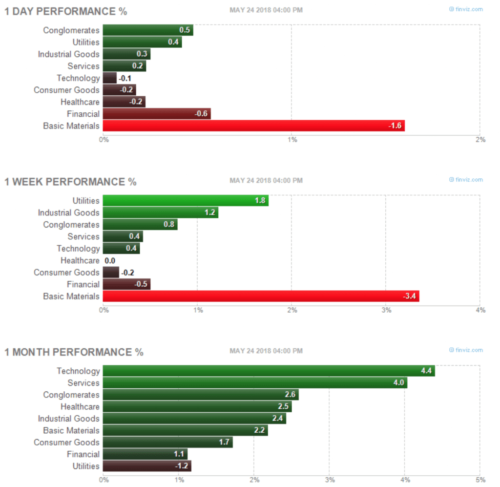 The Stark Spread Between Different Areas Of The Market Is Hard To Miss But Notice That Over The Longer Timeframes Utilities Are Still Lagging Despite