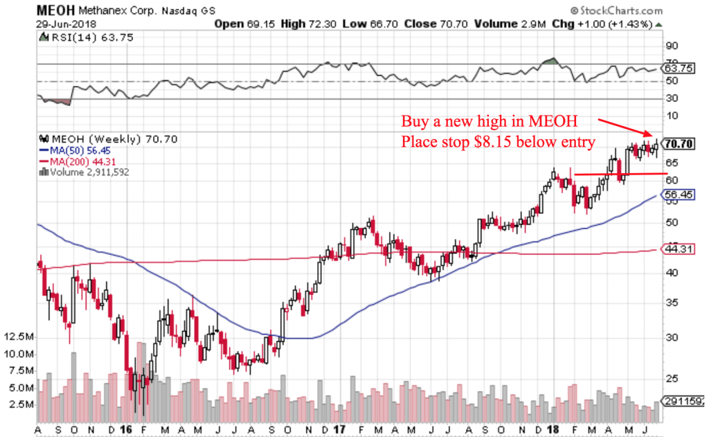 Free Trend Following Trade Ideas For July  Meoh
