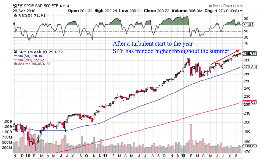 Free Trend Following Trade Ideas For October 2018 (Part 1) SPY