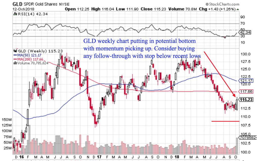 Free Trend Following Trade Ideas For October 2018 (Part 3) GLD