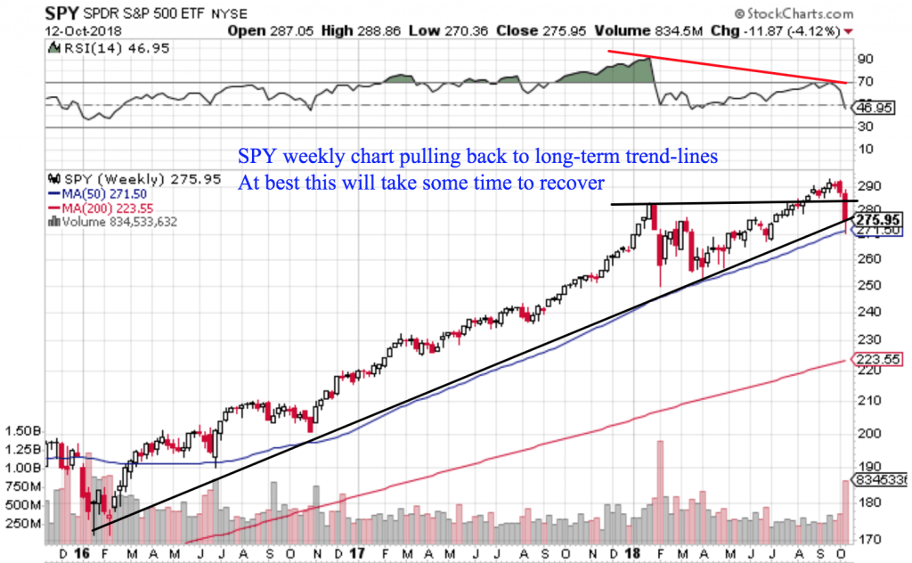 Free Trend Following Trade Ideas For October 2018 (Part 3) SPY