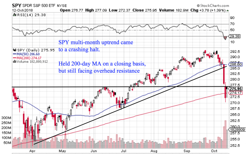 Free Trend Following Trade Ideas For October 2018 (Part 3) SPY daily