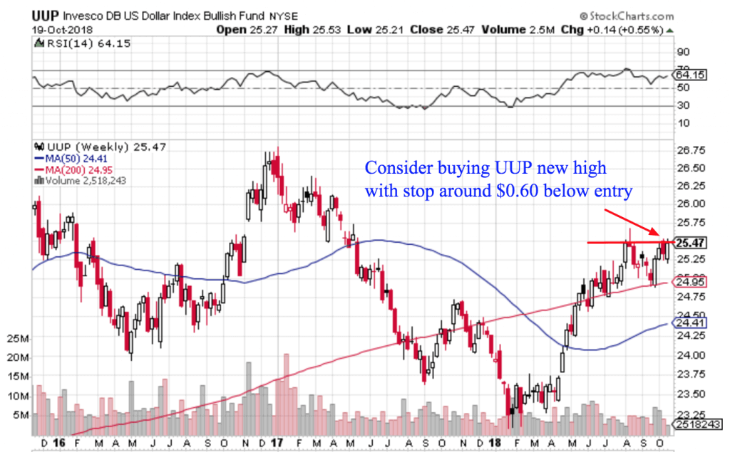 Free Trend Following Trade Ideas For October  Uup