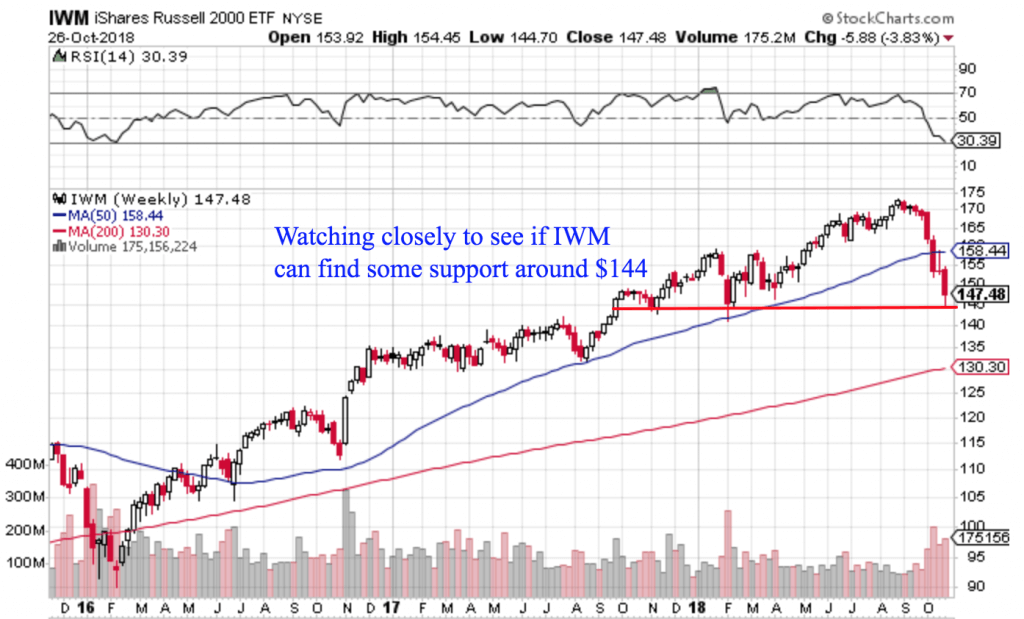 Free Trend Following Trade Ideas For October 2018 (Part 5) IWM