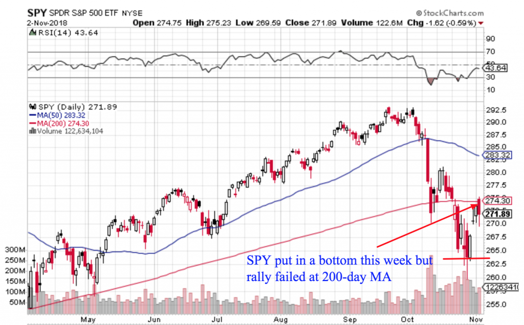 Free Trend Following Trade Ideas For November 2018 (Part 1) SPY daily