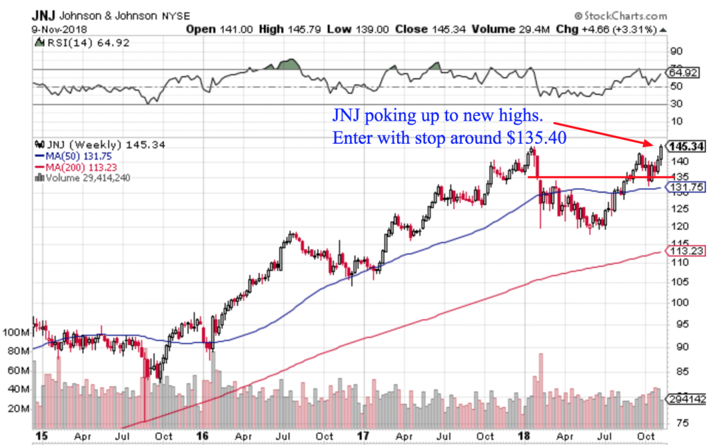 Free Trend Following Trade Ideas For November 2018 Part 2 JNJ