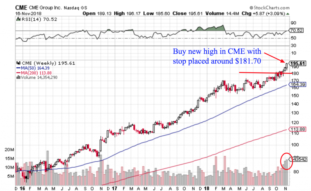 Free Trend Following Trade Ideas For November (Part 3) CME