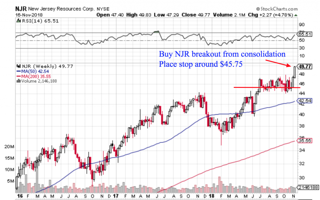 Free Trend Following Trade Ideas For November (Part 3) NJR