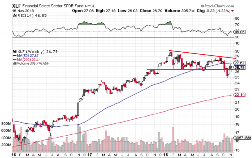 Free Trend Following Trade Ideas For November (Part 3) XLF