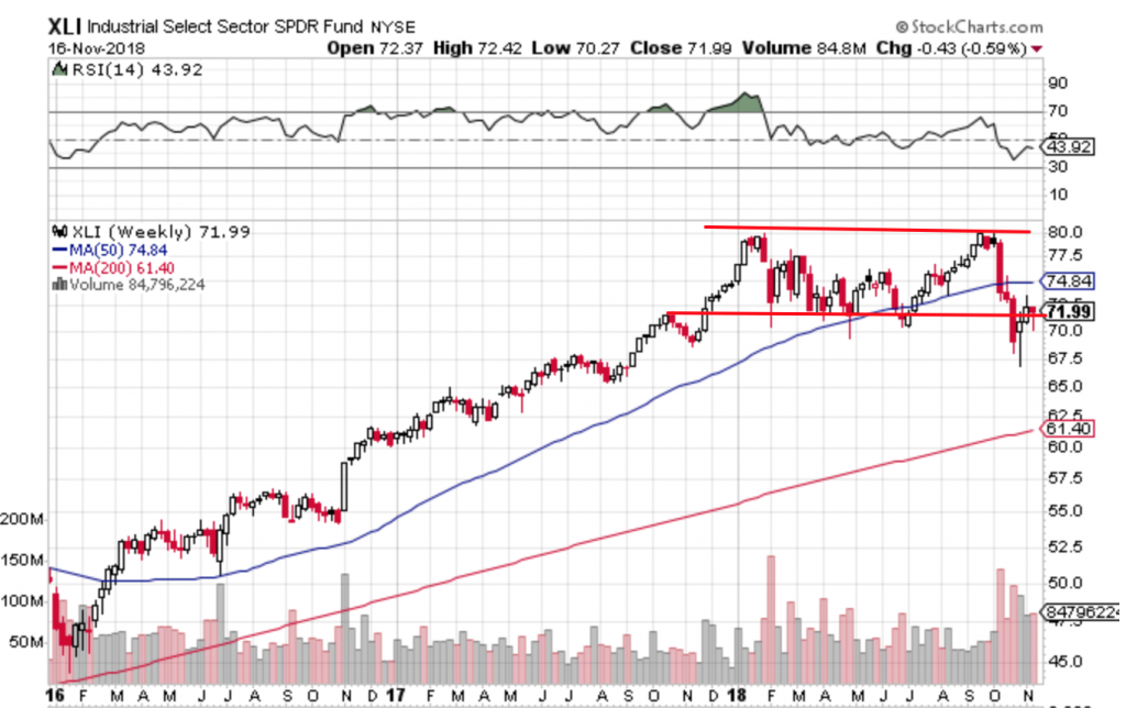 Free Trend Following Trade Ideas For November (Part 3) XLI
