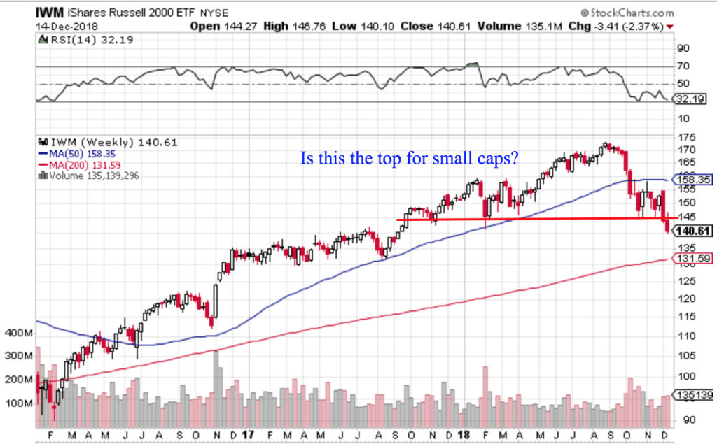 Free Trend Following Trade Ideas For December 2018 (Part 3) IWM