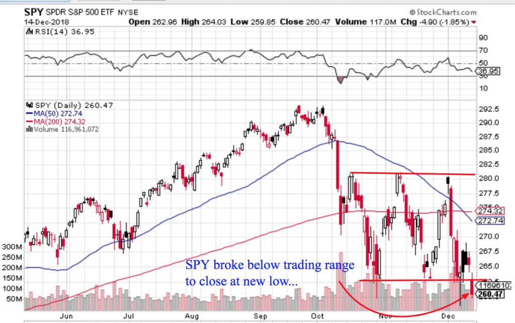 Free Trend Following Trade Ideas For December 2018 (Part 3) SPY