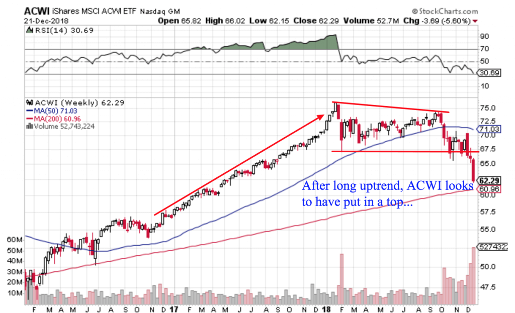 Free Trend Following Trade Ideas For December 2018 (Part 4) ACWI