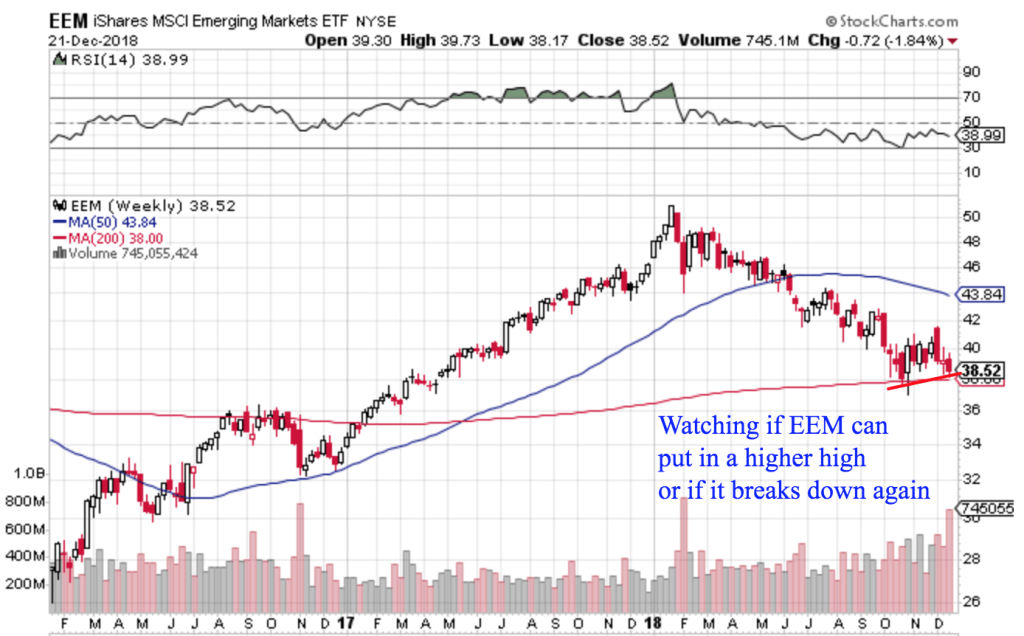 Free Trend Following Trade Ideas For December 2018 (Part 4) EEM