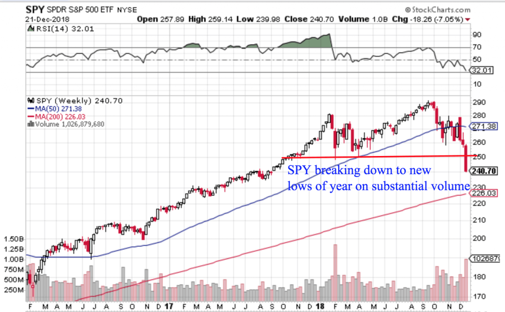 Free Trend Following Trade Ideas For December 2018 (Part 4) SPY