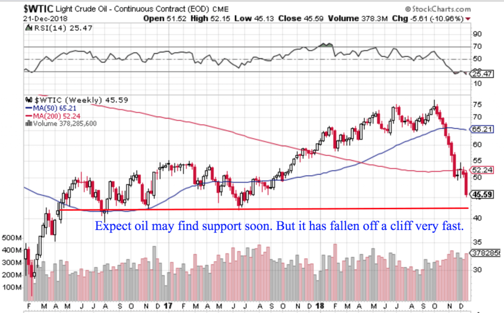 Free Trend Following Trade Ideas For December 2018 (Part 4) WTIC