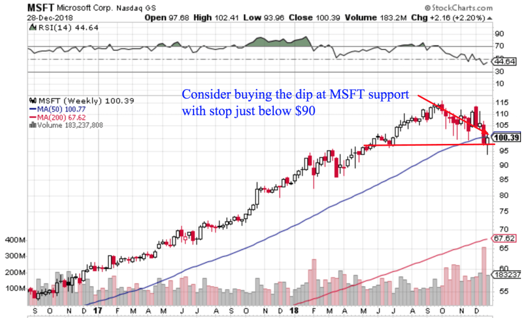 Free Trend Following Trade Ideas For December 2018 (Part 5) MSFT