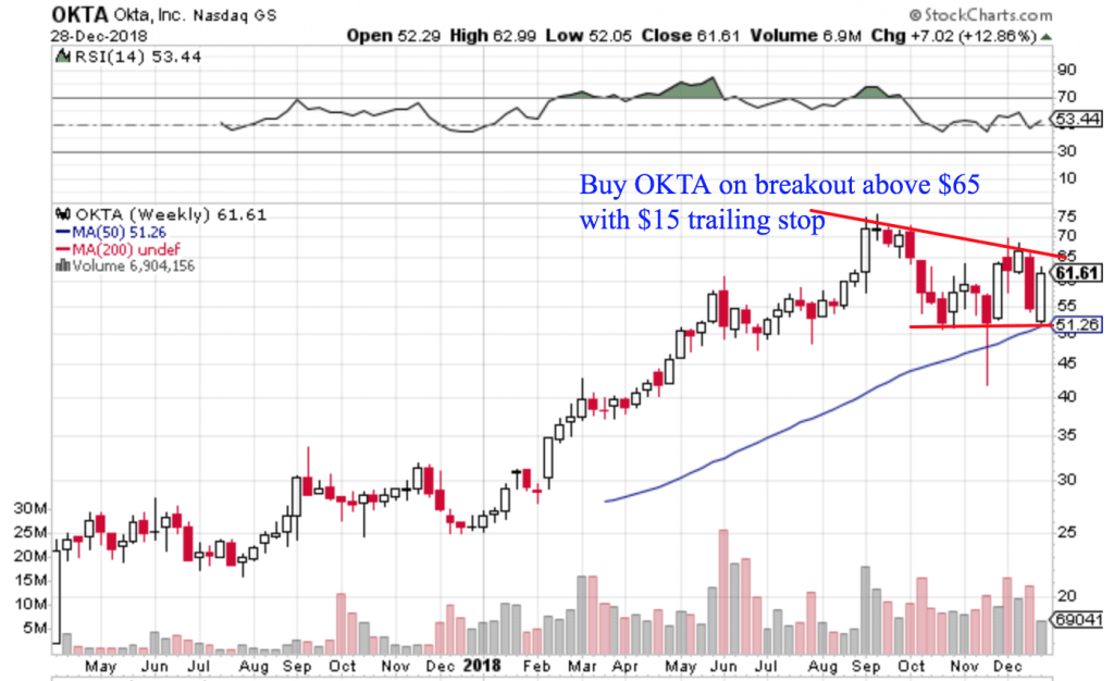 Free Trend Following Trade Ideas For December 2018 (Part 5) OKTA