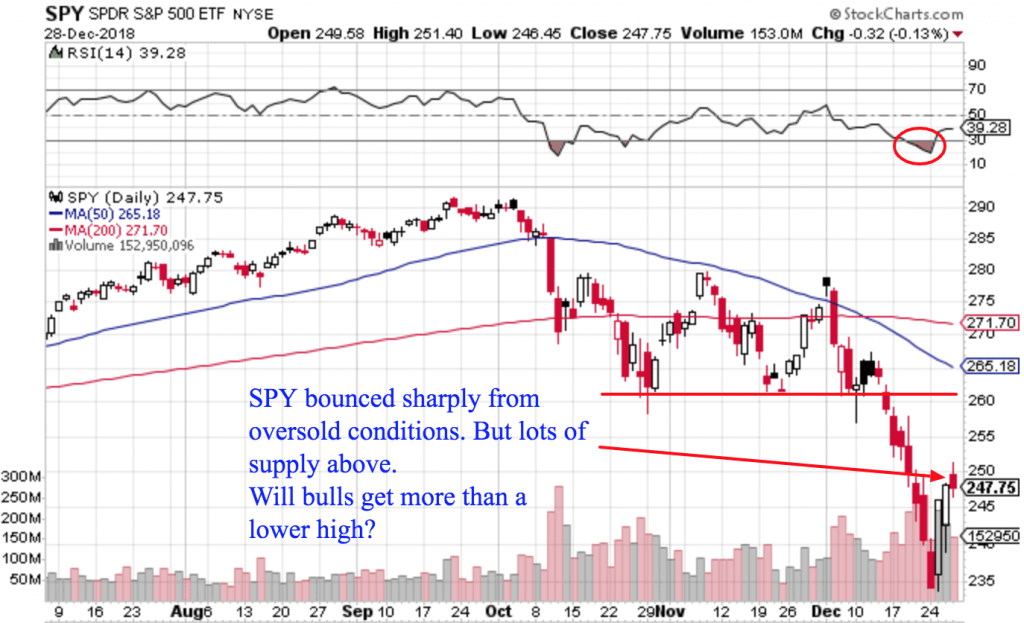 Free Trend Following Trade Ideas For December 2018 (Part 5) SPY daily
