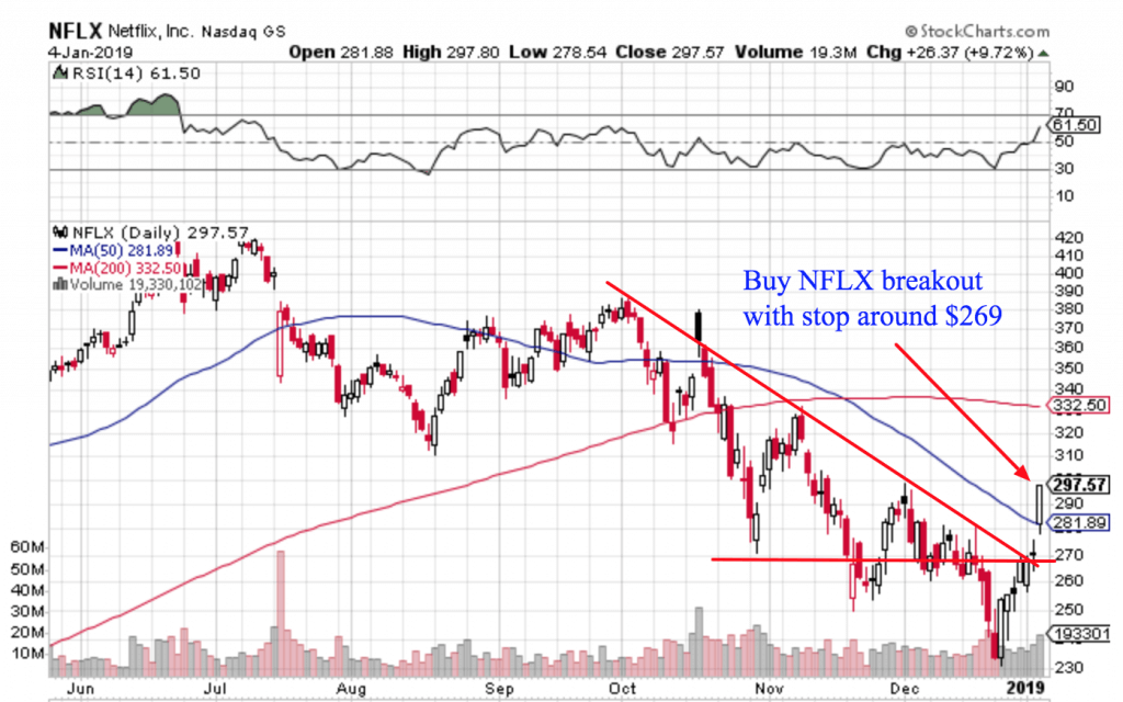 Free Trend Following Trade Ideas For January 2019 (Part 1) NFLX