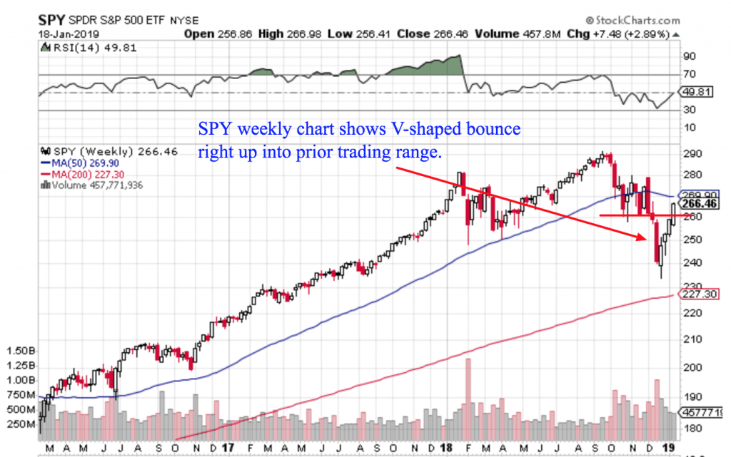 Free Trend Following Trade Ideas For January 2019 (Part 3) SPY Weekly