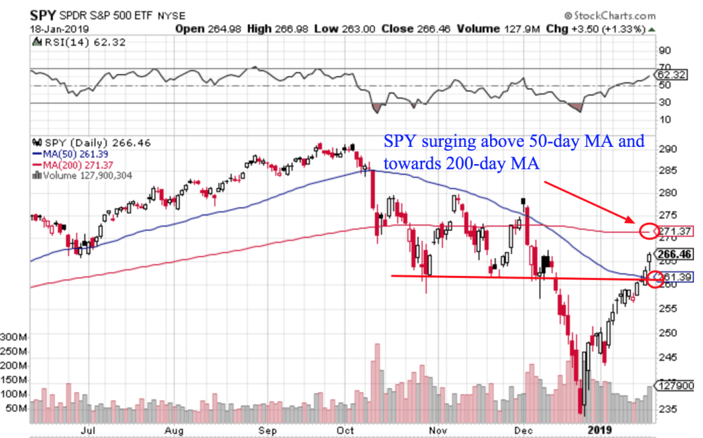 Free Trend Following Trade Ideas For January 2019 (Part 3) SPY daily