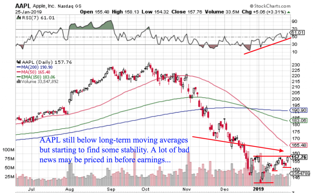 Free Trend Following Trade Ideas For January 2019 (Part 4) AAPL