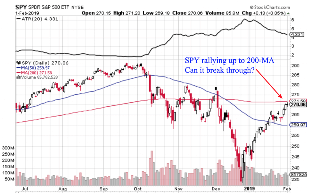 Free Trend Following Trade Ideas For February 2019 (Part 1) SPY