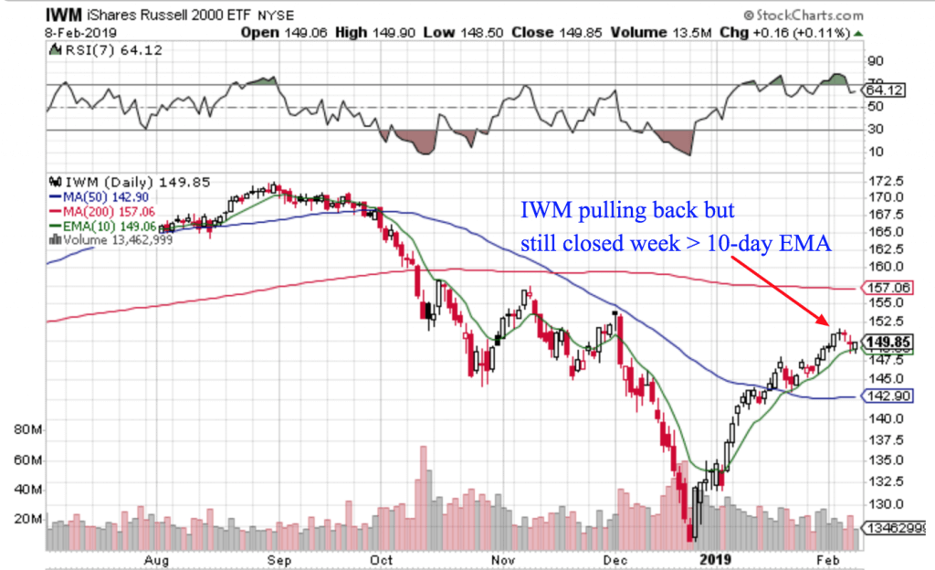 Free Trend Following Trade Ideas For February 2019 (Part 2) IWM