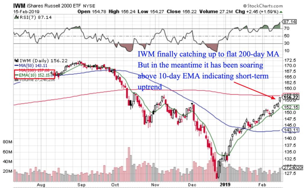 Free Trend Following Trade Ideas For February 2019 (Part 3) IWM