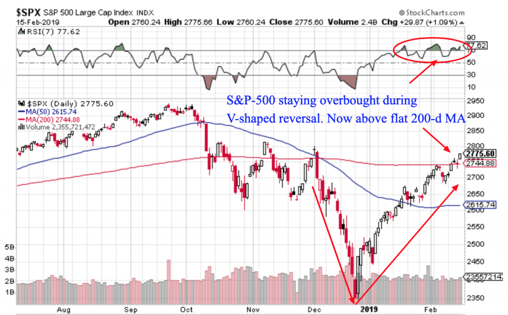 Free Trend Following Trade Ideas For February 2019 (Part 3) SPX daily