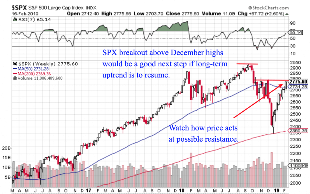 Free Trend Following Trade Ideas For February 2019 (Part 3) SPX weekly
