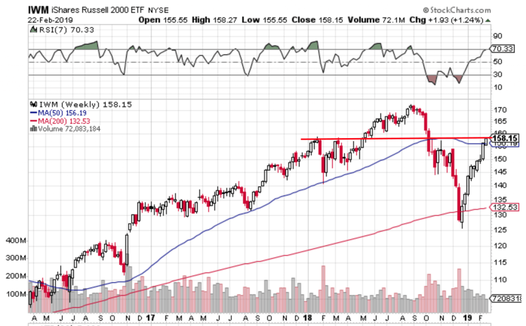 Free Trend Following Trade Ideas For February 2019 (Part 4) IWM