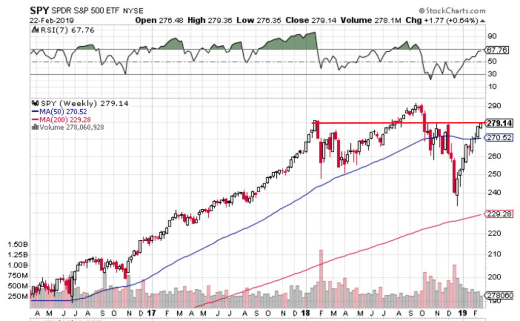 Free Trend Following Trade Ideas For February 2019 (Part 4) SPY