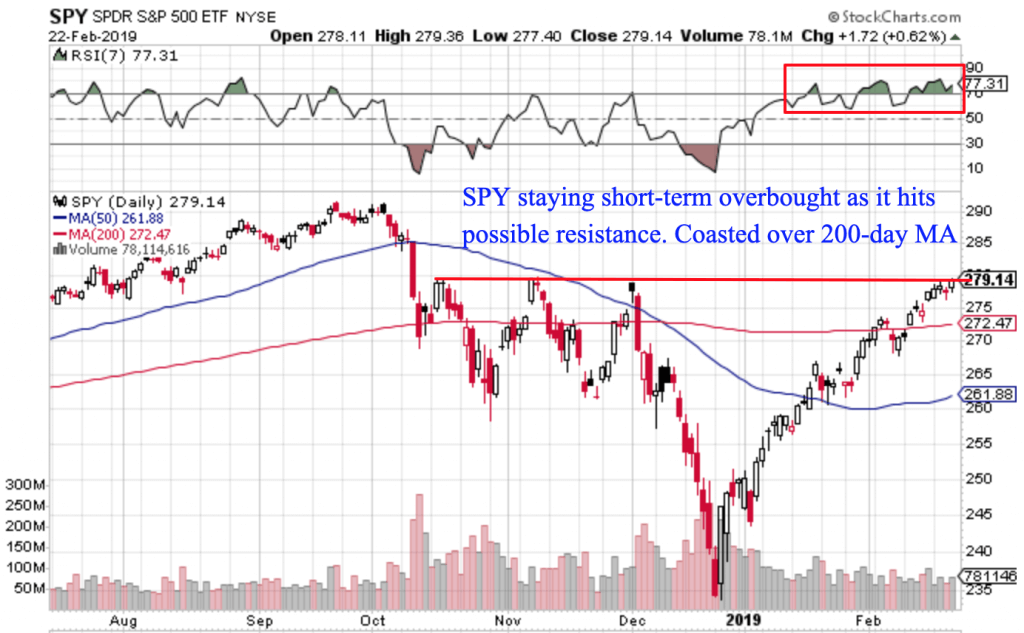 Free Trend Following Trade Ideas For February 2019 (Part 4) SPY daily
