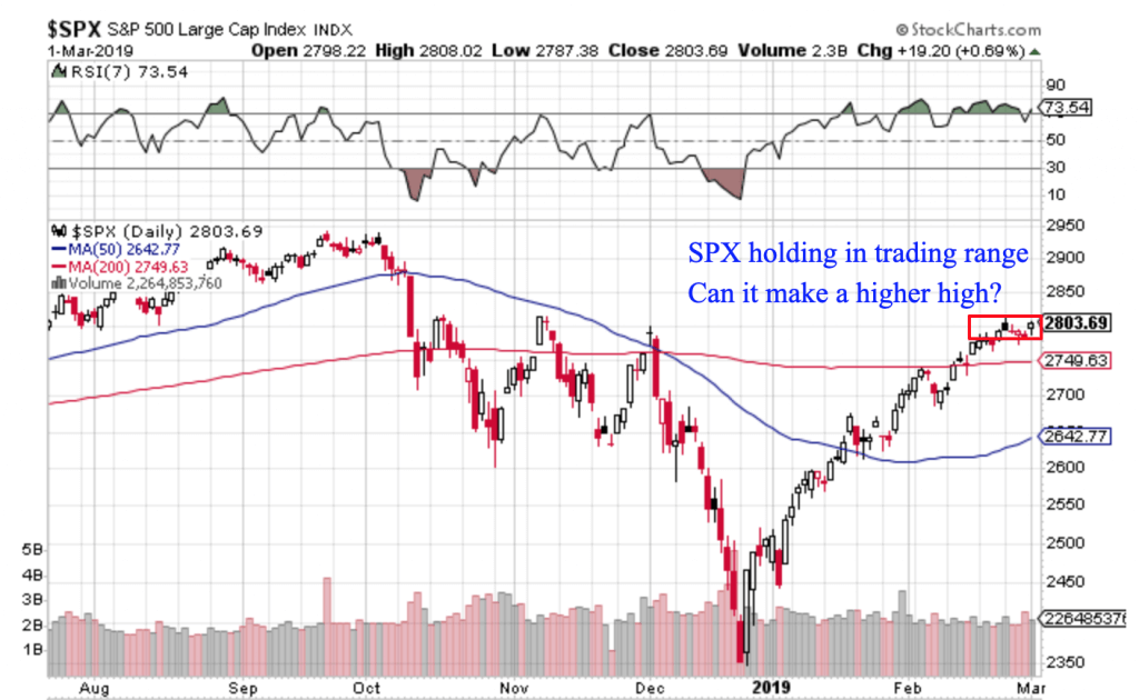 Free Trend Following Trade Ideas For March 2019 (Part 1) SPX daily