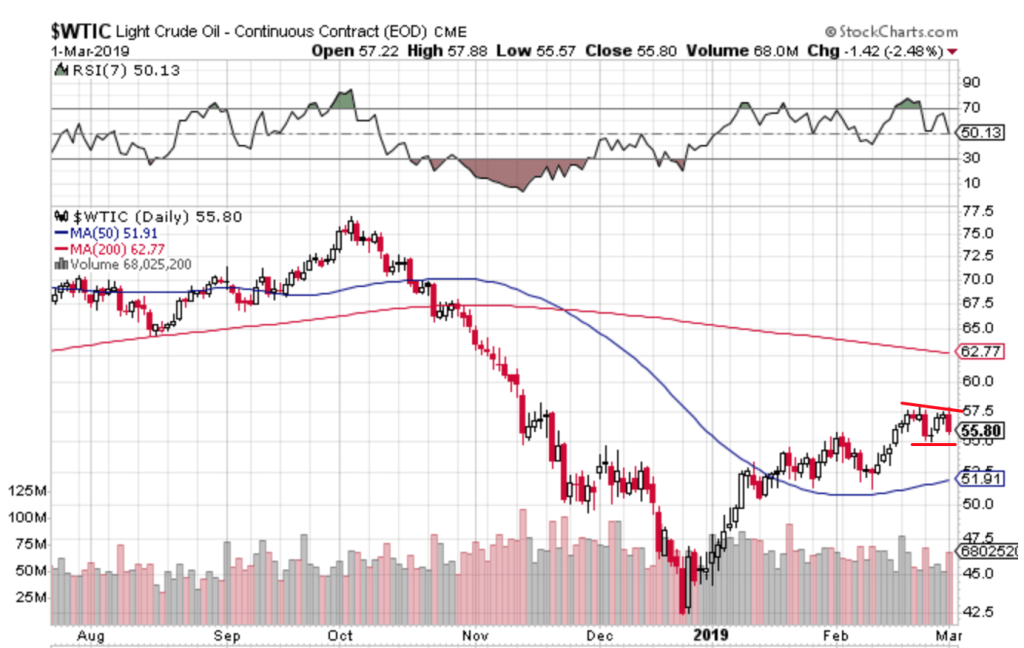 Free Trend Following Trade Ideas For March 2019 (Part 1) WTIC