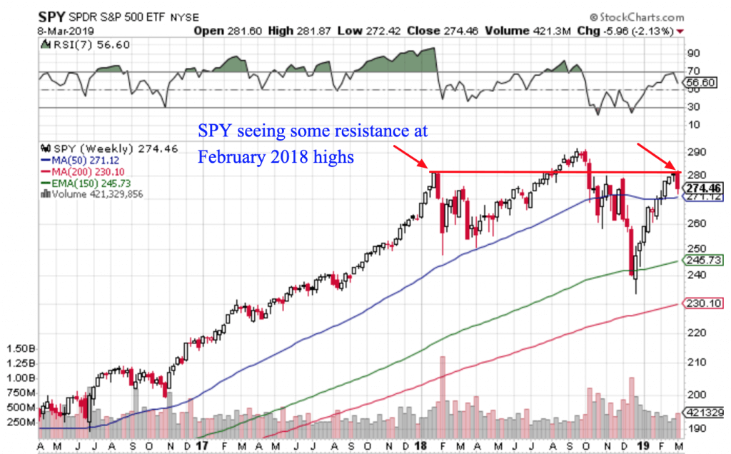 Free Trend Following Trade Ideas For March 2019 (Part 2) SPY