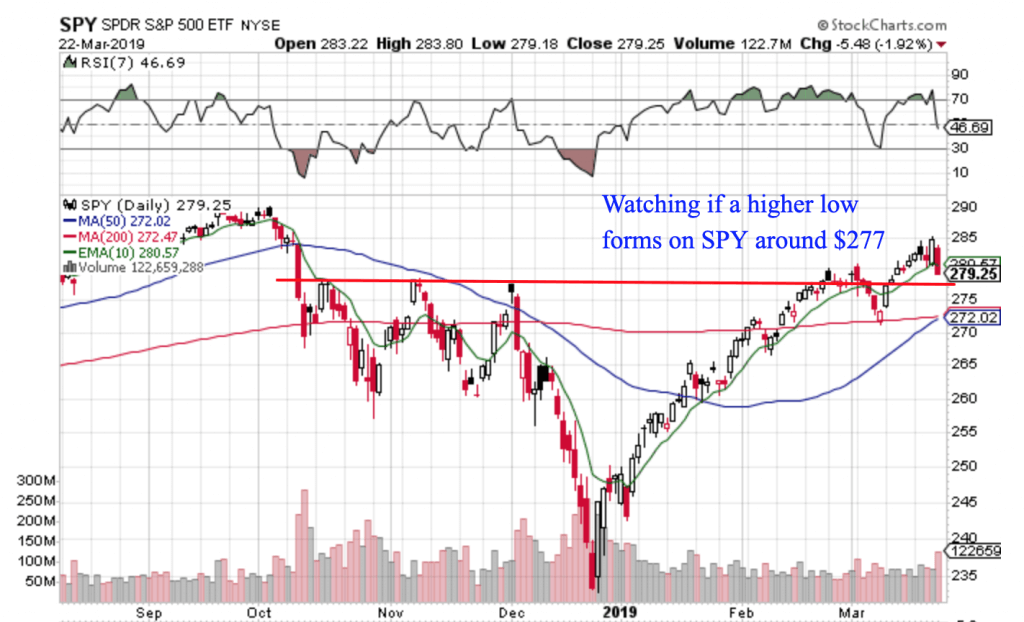 Free Trend Following Trade Ideas For March 2019 (Part 4) SPY
