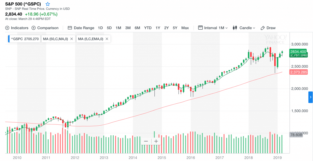 Free Trend Following Trade Ideas For April 2019 (Part 1) SPX monthly
