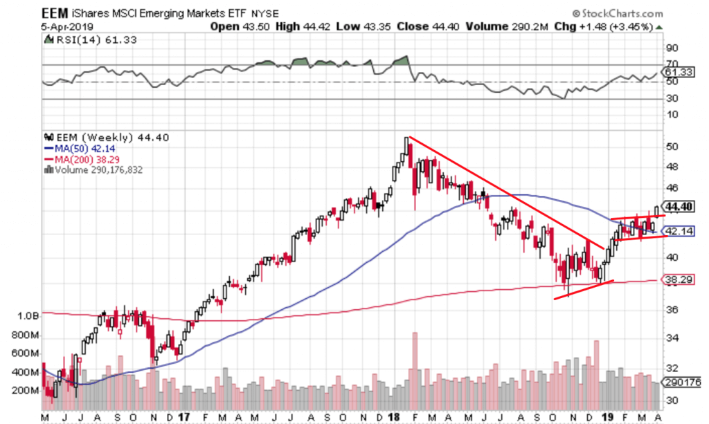Free Trend Following Trade Ideas For April 2019 (Part 2) EEM