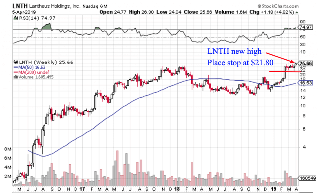 Free Trend Following Trade Ideas For April 2019 (Part 2) LNTH